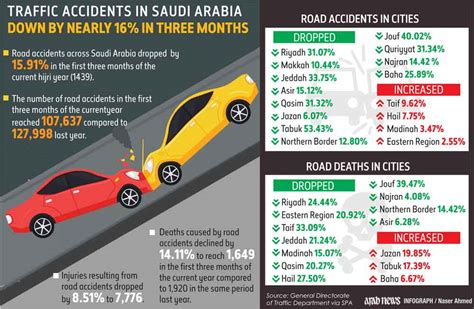 Seven Women Killed As Family Car Hits Truck In Saudi