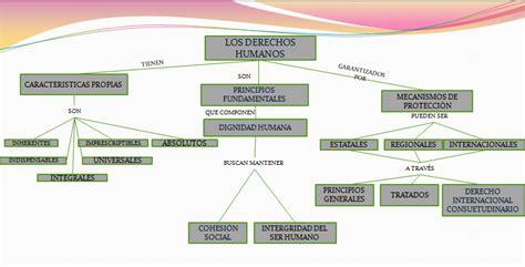 derechos en conflicto mapa conceptual derechos humanos
