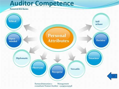 Intern Auditor by Auditor