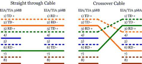 100base T Wiring Diagram by Fundamentals
