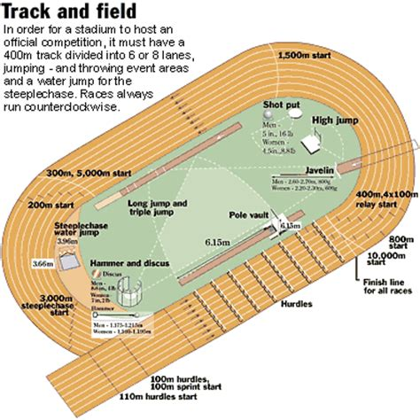 Diagram Of Track Running by Knowledgebay All The Mesurements Of Track And Field