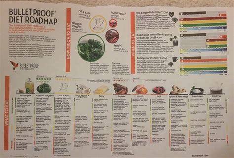 bulletproof diet roadmap  copy bulletproof diet bulletproof diet diet keto