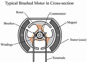 Motor Brush Replacment  U2013 A Step By Step How To