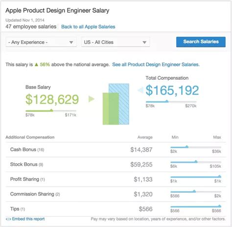 design engineer salary what is the salary of a product designer at apple quora