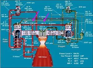 Is Cryogenic Rocket Fuel Still Liquid When It Flows Through A Regeneratively