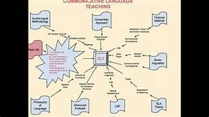 Communicative Language Teaching Communicative Language Teaching Mindmap Youtube