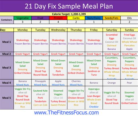 sample meal plan grocery shopping list    day