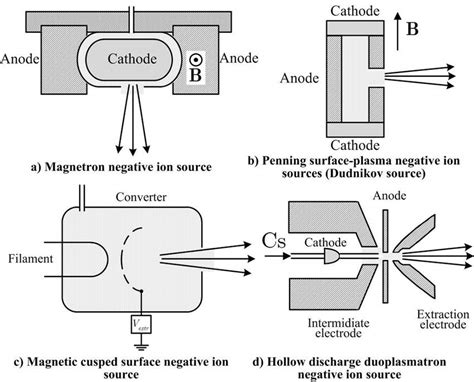Weapon Wiring Diagram by Surface Negative Hydrogen Ion Sources Schematics A
