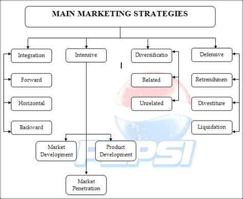 Pepsi Strategic Management Project Report  Bohat Ala. Office Phone With Headset Belton Self Storage. How To Become A Certified Personal Trainer Online. Home Based Business Insurance Quotes. Scrum Project Management Software Free. Large Format Color Printers What Is A Mailer. What Is My Business Credit Score. Allstate Auto Insurance Florida. Digital Marketing Platform Middle Market Bank