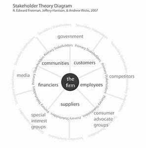 Stakeholder Theory Diagram U2026like A Donut
