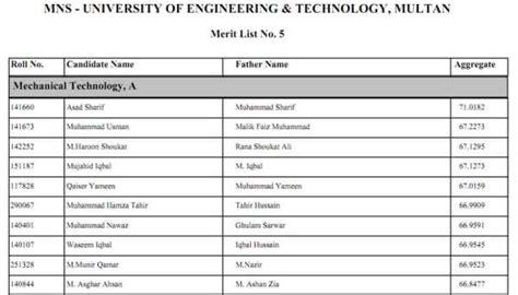 Of Gujrat Uog 1st Merit Lists 2014 Selected $ Www