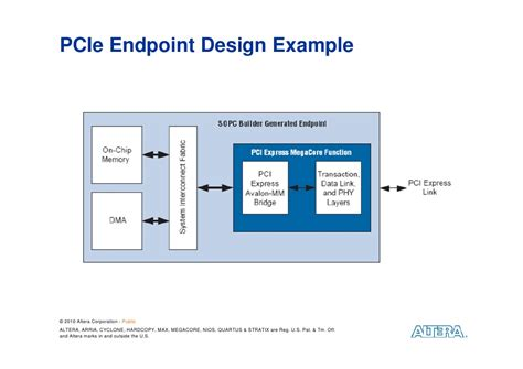 Creating Your Own PCI Express System Using FPGAs: Embedded ...