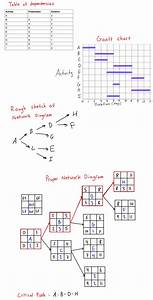 Critical Path Method  Gantt Chart And Aon Network Diagram