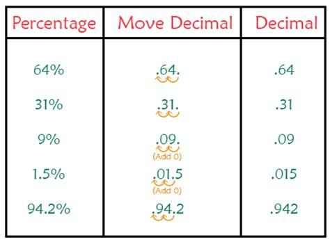 Percent & Decimal With Examples Math@tutorvistacom
