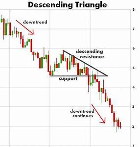 Descending Triangle Chart Pattern Stock Chart Patterns