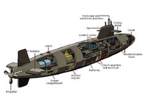 Diagram Of Nuclear Powered Submarine by Uss Thresher Power Plant Layout Thresher Permit Class