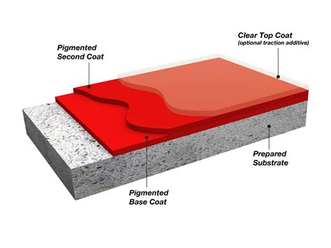 resinous flooring vs epoxy flooring how to install concrete coating systems for retail floors