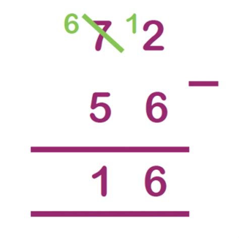 the column method for addition and subtraction explained