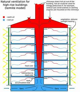 Stack Ventilation Diagram