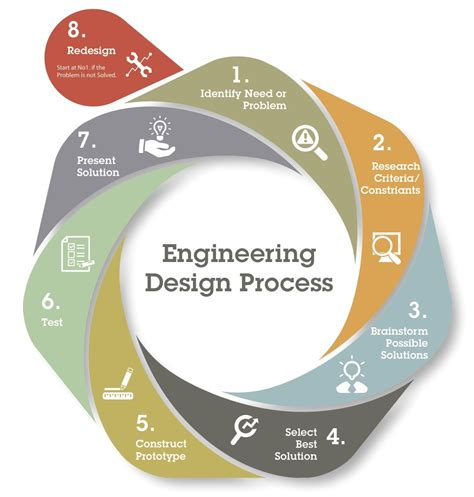 the design process rube goldberg machines and the engineering design process