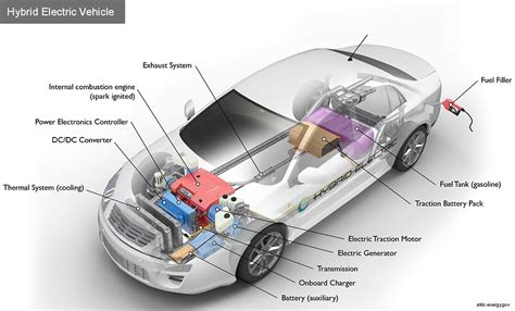 Electric Vehicle Technology by New Sensor Technology For E Vehicle Batteries Industrialin