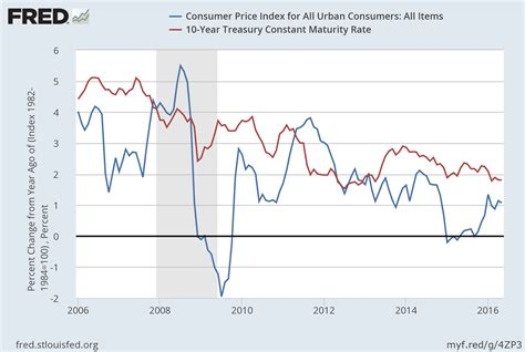 us bureau of labor statistics cpi interest rates inflation and monetary policy why aren 39 t