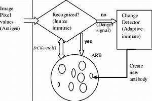 Block Diagram Of The Danger Model Based Autonomous