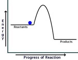 Exothermic Reaction Energy Diagram