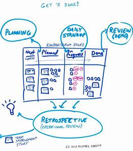 Refactor Work With The Structure Of Kanban And The Energy Of Scrum