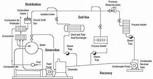 Boiler Introduction