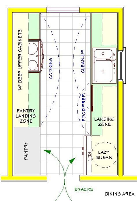 A Plan For A Small Galley Kitchen Both The Pantry And