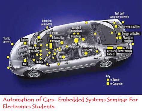 Automation Cars Embedded Systems Seminar For