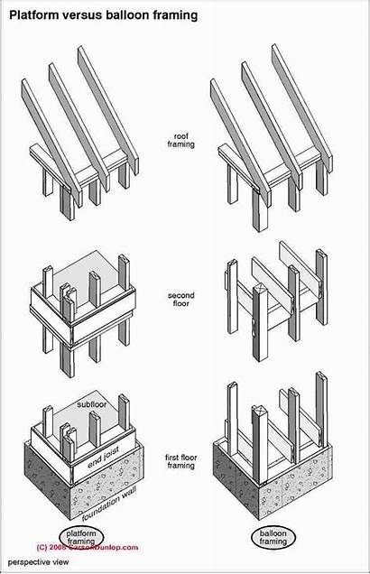 Framing Structure Methods Building Wood Balloon Platform