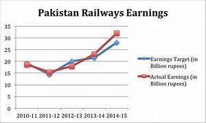 Pakistan Railways: News & Updates | Page 25