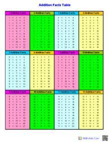 HD wallpapers printable addition table pdf
