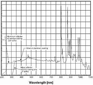 Spectral Output Of A Cermax Xenon Lamp Used In Iss