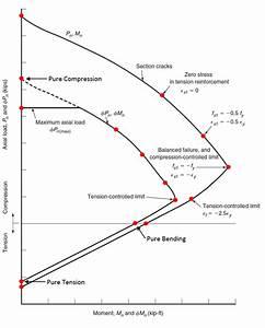 Interaction-Diagram-Tied-Reinforced-Concrete-Column ...
