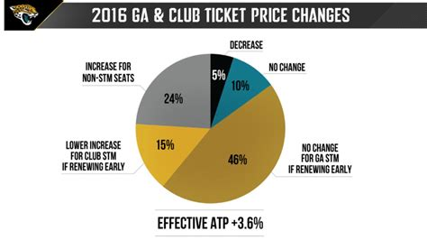 Jaguars Season Tickets by Jaguars Ticket Prices Going Up Next Season