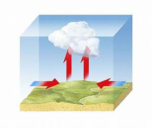 Low Pressure Cloud Formation  Diagram Photograph By