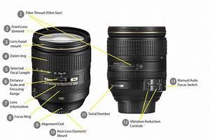 Understanding Lens Basics