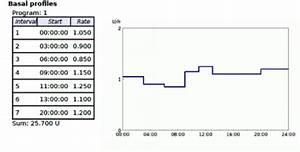Basal Insulin Berechnen : insulin pump therapy management diapedia the living textbook of diabetes ~ Themetempest.com Abrechnung