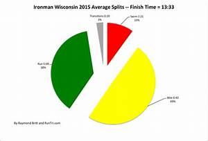 Ironman Bike Pace Chart Runtri Ironman Wisconsin 2015 Results Analysis Overall