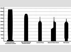 List of tallest buildings in Hong Kong Wikiwand