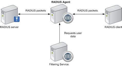 The Radius User Identification Process