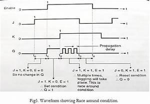 Draw The Circuit Diagram Of Jk Ff Using Nand Gates  Derive