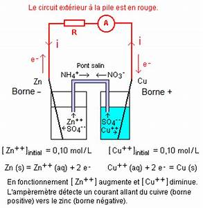 Amperemetre En Serie : chimie 10 la pile siege de transformations spontanees ~ Premium-room.com Idées de Décoration