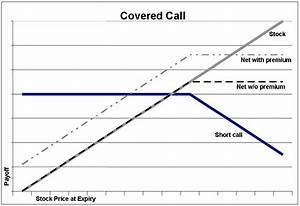 Covered Call