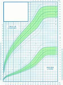 Taille Des Althéas : situation de votre enfant sur la courbe de poids et taille des enfants future maman ~ Nature-et-papiers.com Idées de Décoration