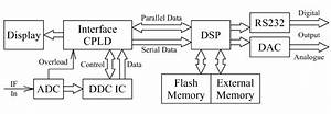 Ddc And Dsp Block Diagram