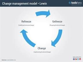 Kurt Lewin Change Management Model